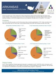 Arkansas 2014 Fact Sheet final 4 23 14 Page 1 231x300 Arkansas