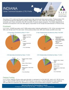 Indiana 2014 Fact Sheet final 5 1 14 Page 1 231x300 Indiana
