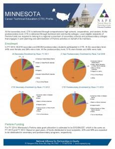 Minnesota 2014 Fact Sheet Final 3 26 14 Page 1 231x300 Minnesota