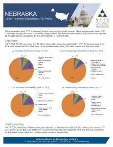 Nebraska 2014 Fact Sheet final 5 1 14 Page 1 231x300 Nebraska