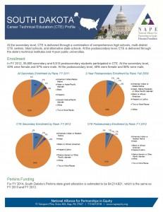 South Dakota 2014 Fact Sheet final 5 1 14 Page 1 231x300 South Dakota