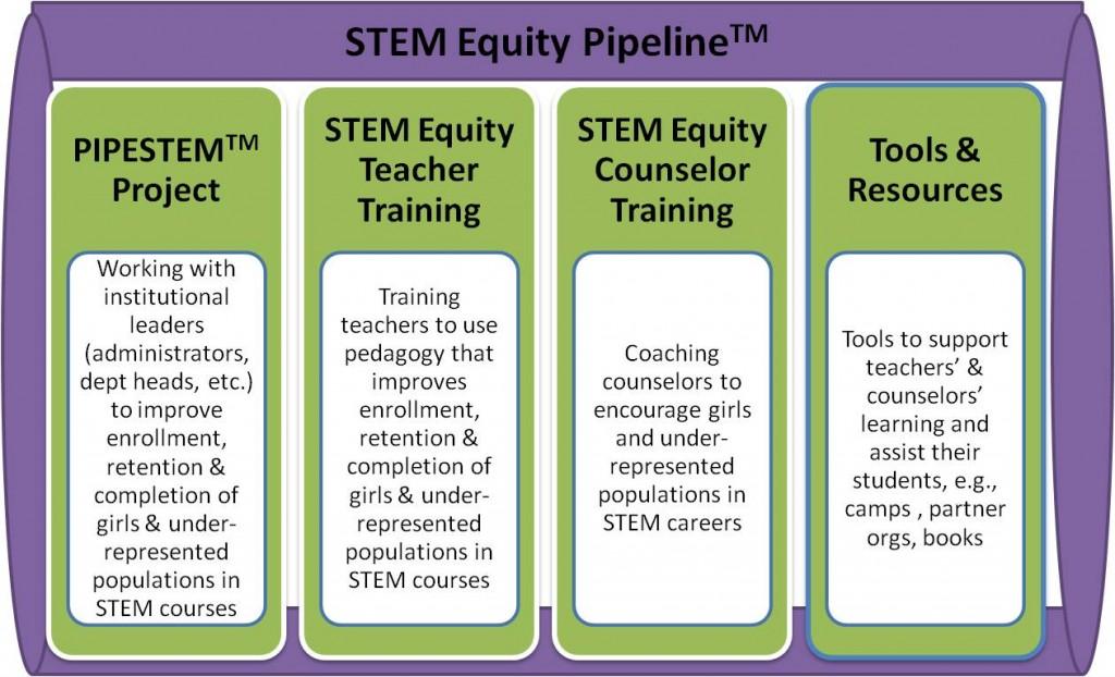 Suite of STEM Programs 1024x622 STEM Equity