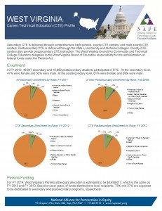West Virginia 2014 Fact Sheet Final 3 28 14 Page 1 231x300 West Virginia